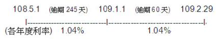 以108年1月份保險費987元為例,繳款期限為108年4月30日,如果被保險人遲至109年3月1日才繳納,應加計的利息計算如下