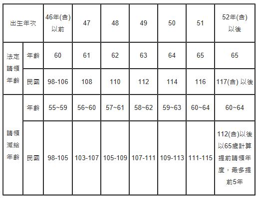 勞保老年年金法定請領年齡與出生年次對照表